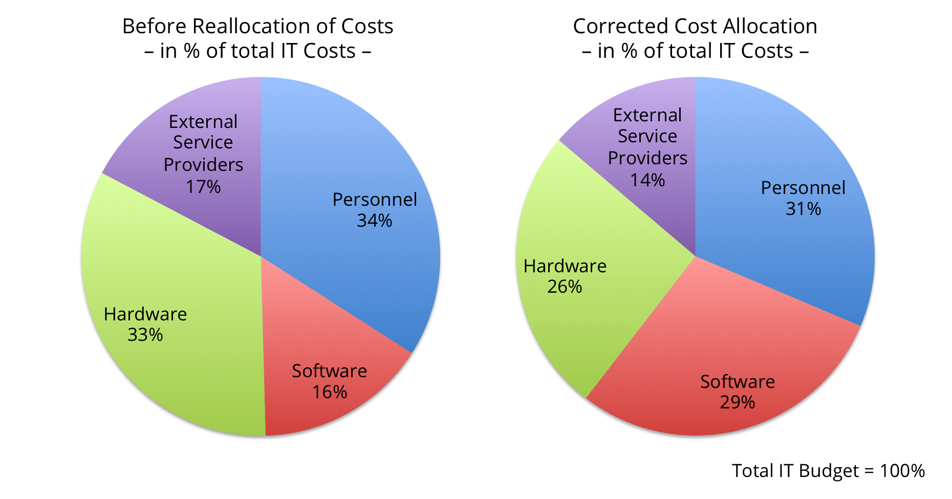 Exhibit 1 - IT Cost Breakdown And Hidden Software Asset Costs