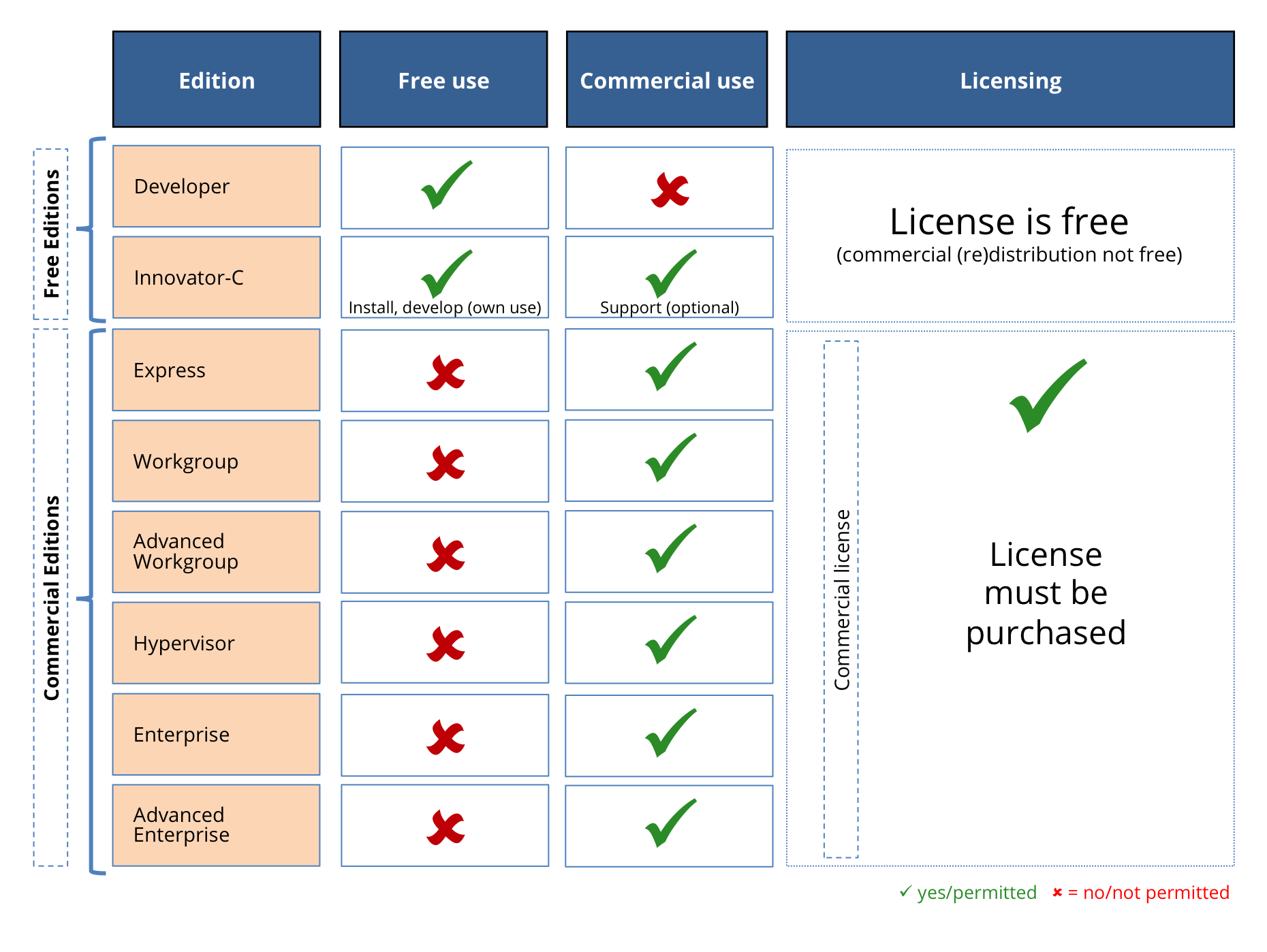 IBM Informix - Product Editions, Metrics And Licensing Restrictions