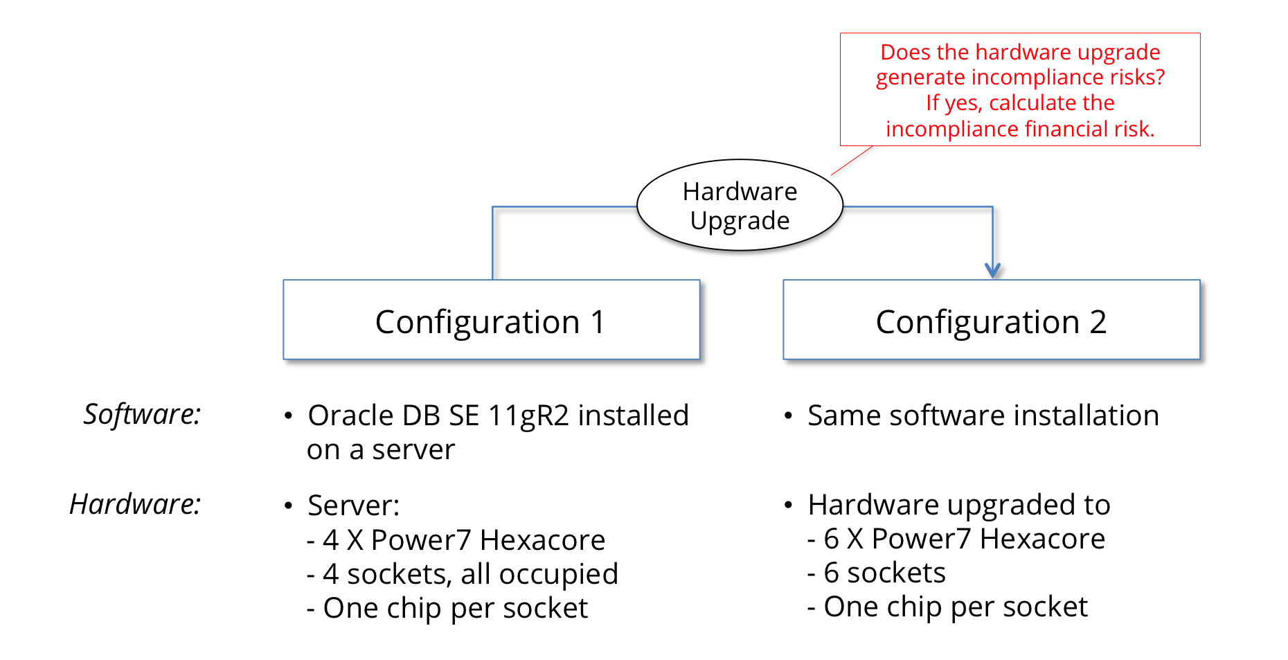 Exhibit 3 - Hardware Migration And Incompliance Risks
