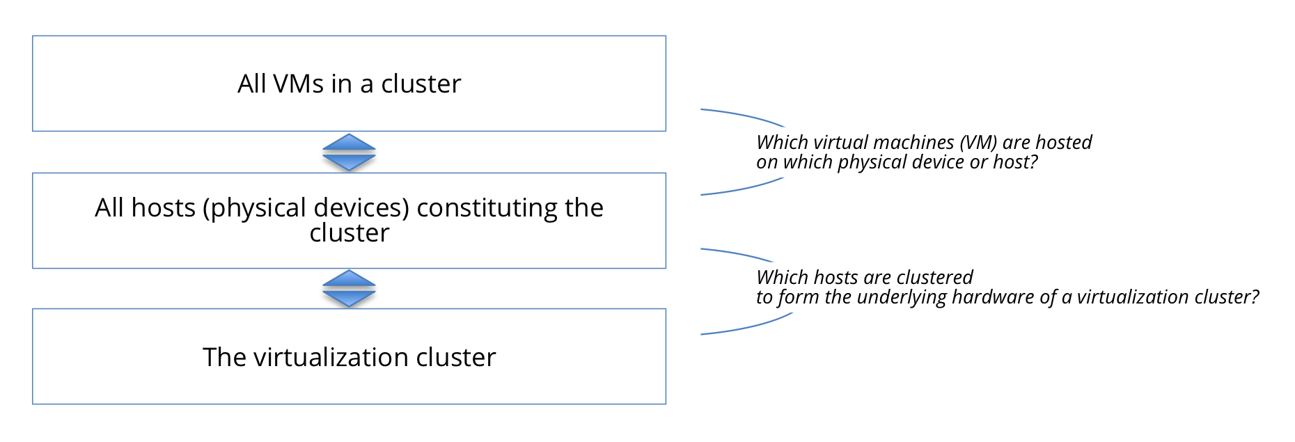 Exhibit 7 - Virtual Cluster, Hosts And Virtual Machines