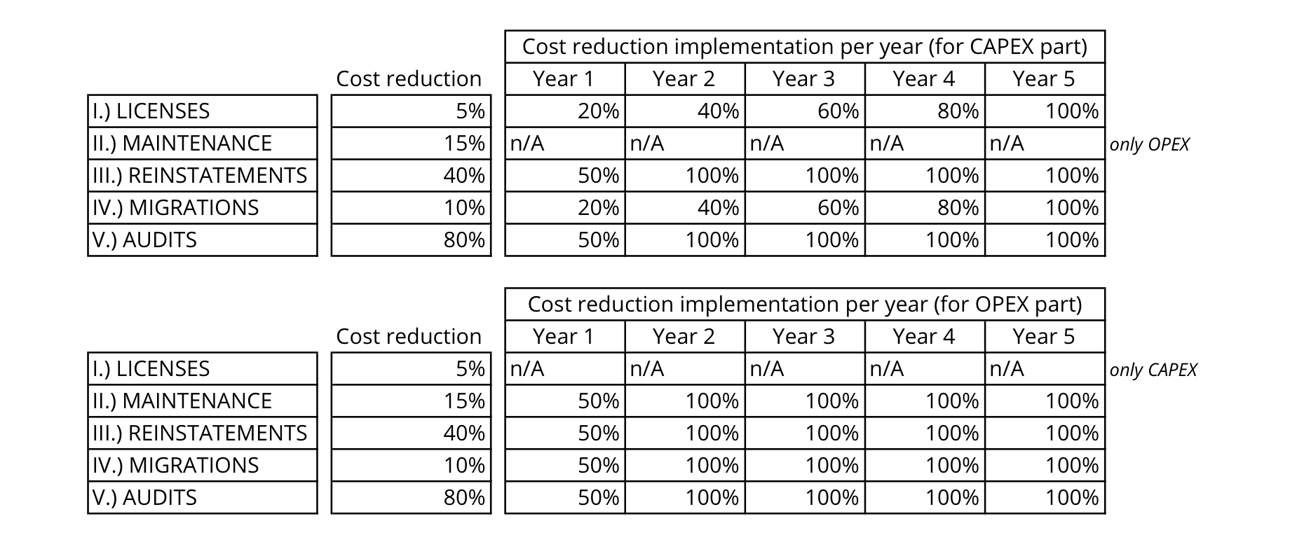 Exhibit 8 - Implementation Of Cost Reduction