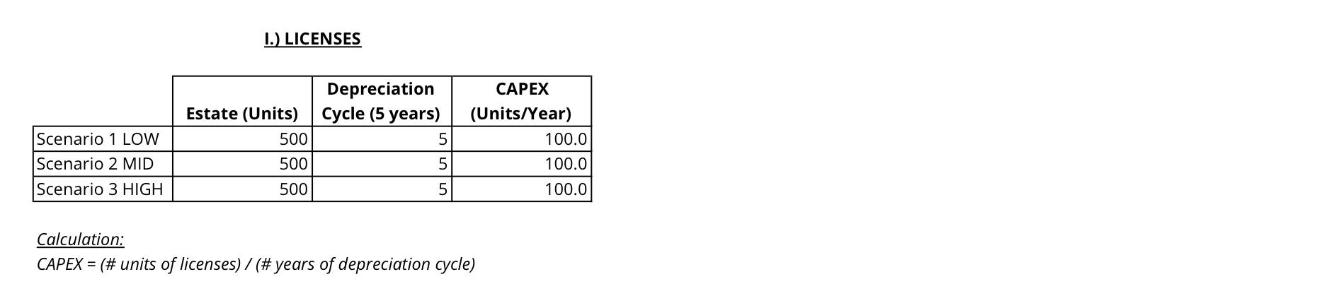 Exhibit A - License Estate Depreciation Over 5 Years