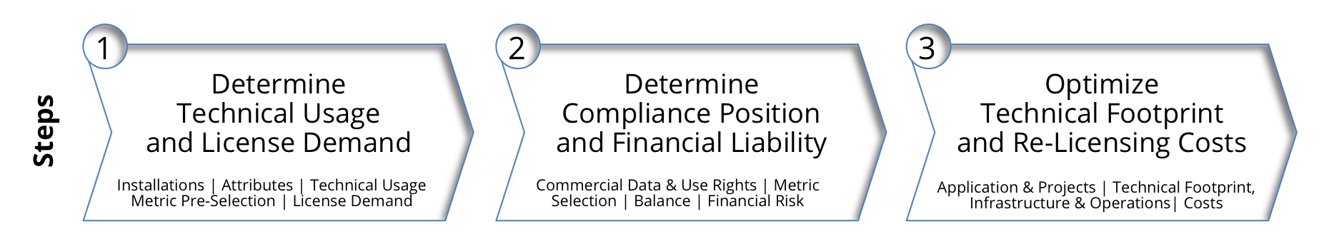 OMTCO - Internal Compliance Audit Of Oracle Database Products - Overview Of Steps