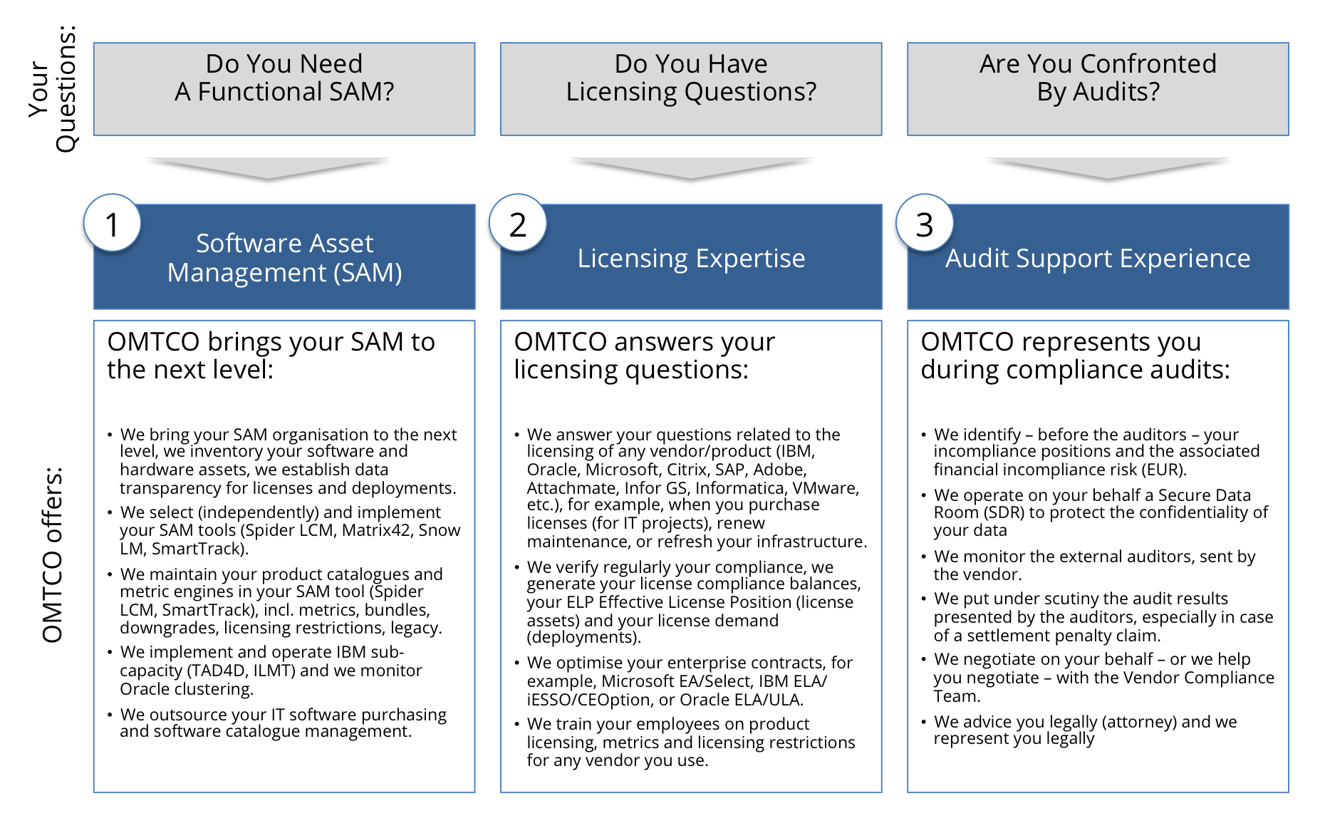 OMTCO - Long-Term Solutions